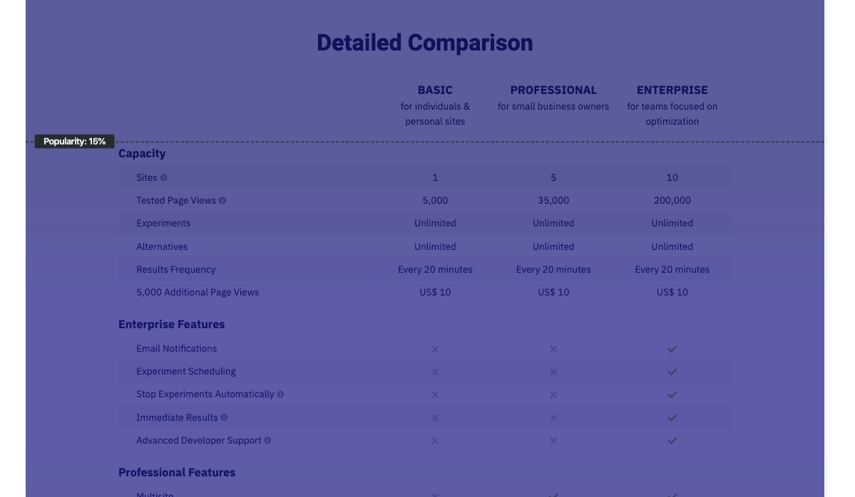 The comparative table of plans that appears at the bottom of the Nelio A / B Testing pricing page is only 15% popular. We would have to raise it higher if we really want it to be useful.