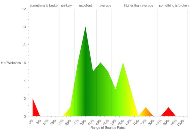 Screenshot of bounce rate range according to a RocketFuel study