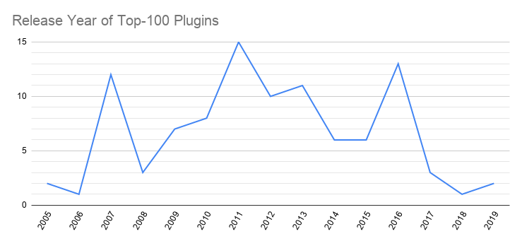 Release year of the 100 most popular plugins in the WordPress.org plugin directory.