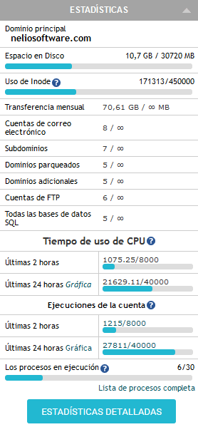 Statistics from our website after correcting a problem with CPU usage