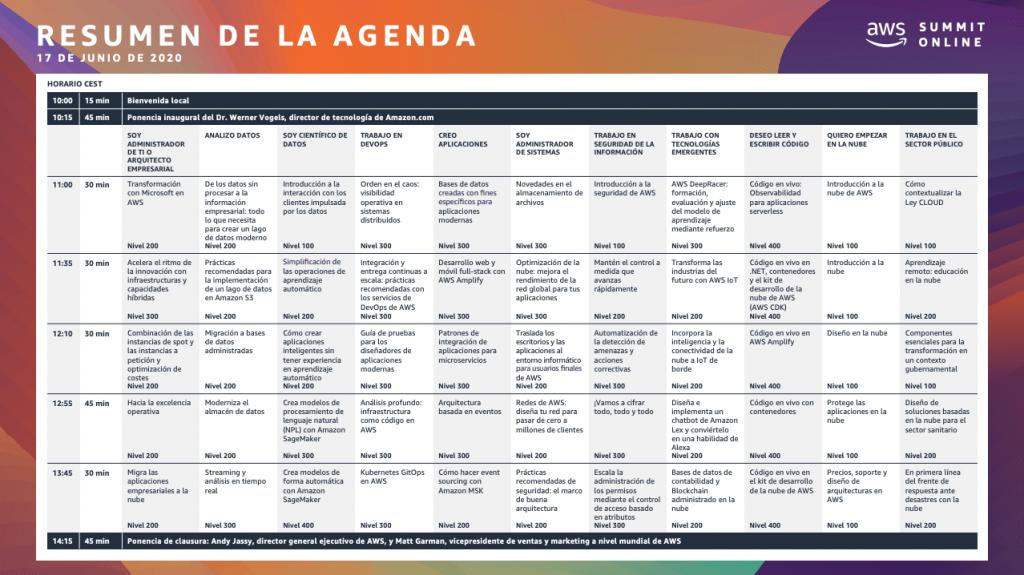 Agenda del AWS Summit Online, con 55 charlas y 11 tracks.