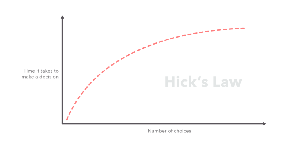 Hick's law graphic: the more choices there are, the more time it takes to make a decision