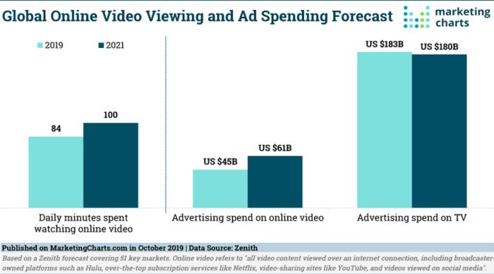 Global online video viewing