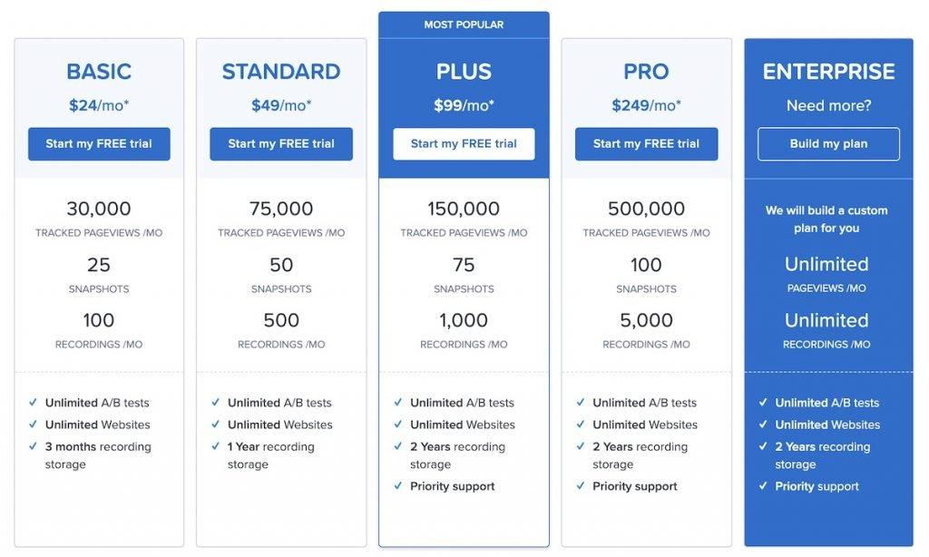 Captura de pantalla de los planes y precios de Crazy Egg