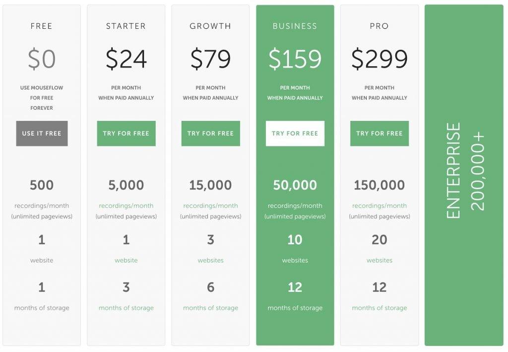 Captura de pantalla de los planes y precios disponibles del servicio de heatmaps Mouseflow