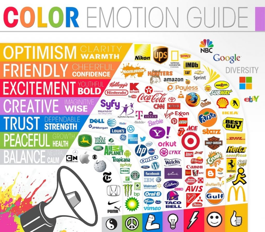 Guide to the emotions conveyed by colors and the brands that use them in their logos