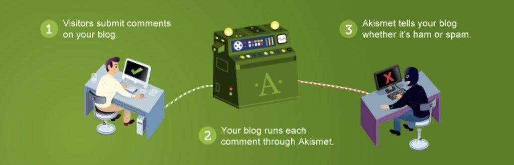 Akismet WordPress plugin to detect spam blog comments