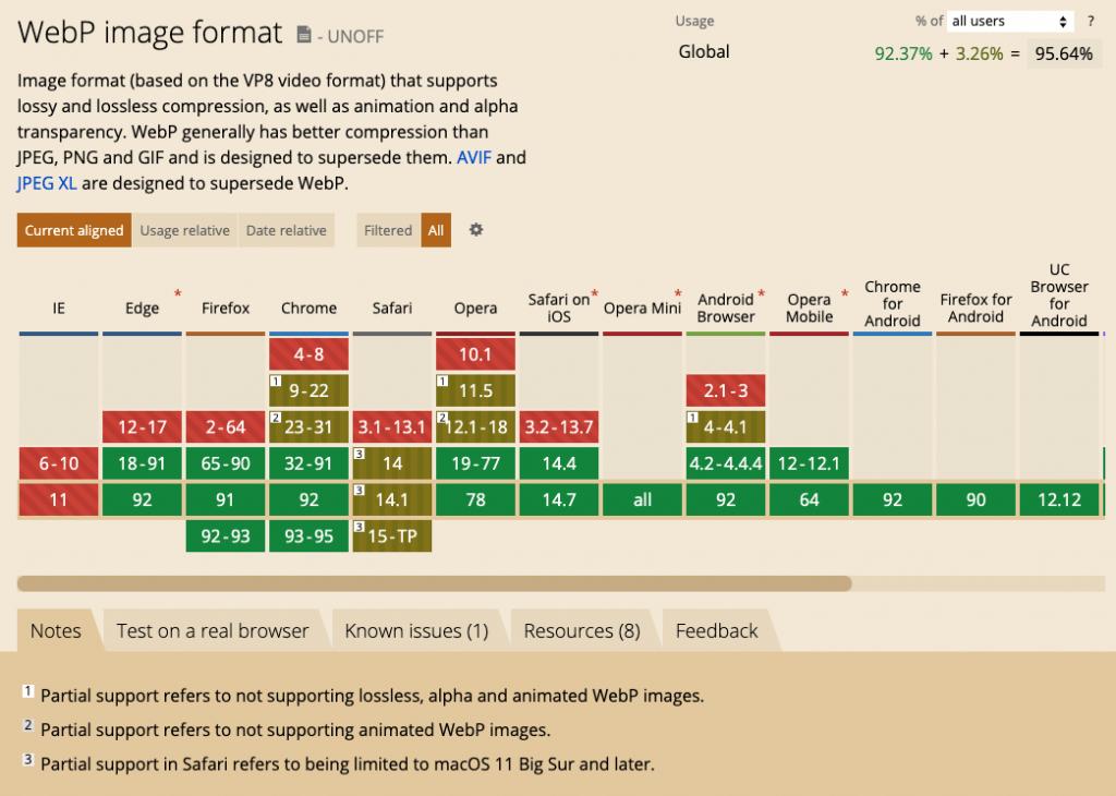 Soporte de los navegadores al formato WebP