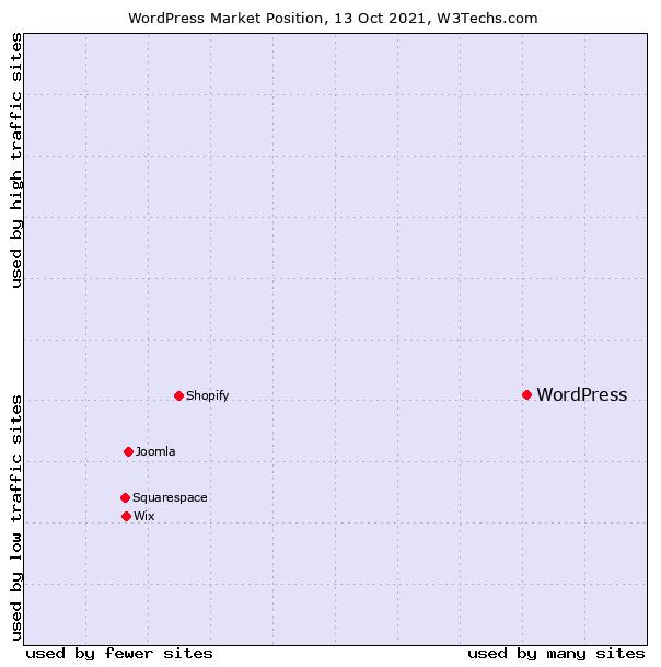 Posición de mercado de WordPress.