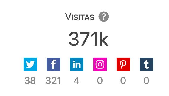 Detalle de las visitas en las analíticas de una entrada.