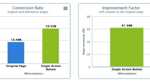 Read From two to one single call to action button – 62% conversion improvement