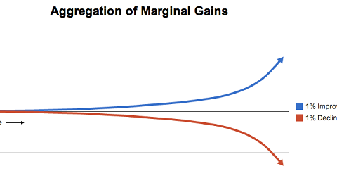 Read RR: The Science of Marginal Gains