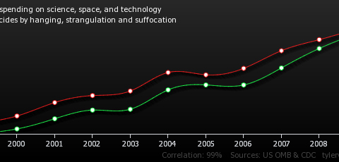 Read Spurious Correlations Website