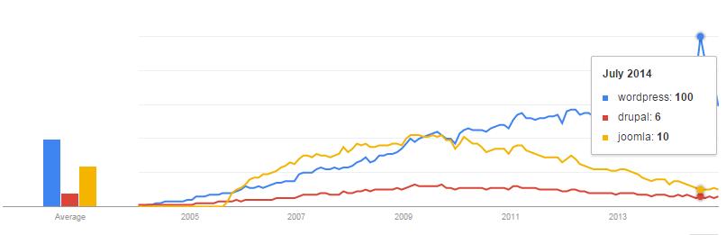 WordPress interest over time