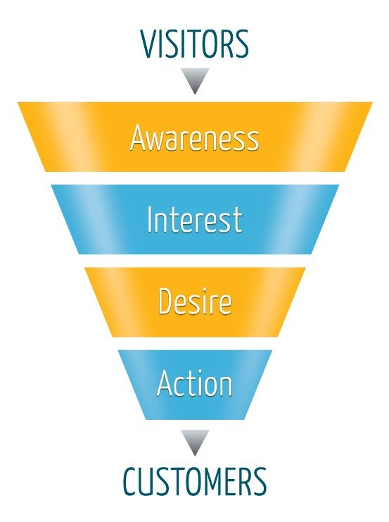 Conversion Funnel from TrustRadius