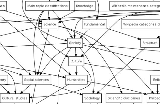 Category diagram