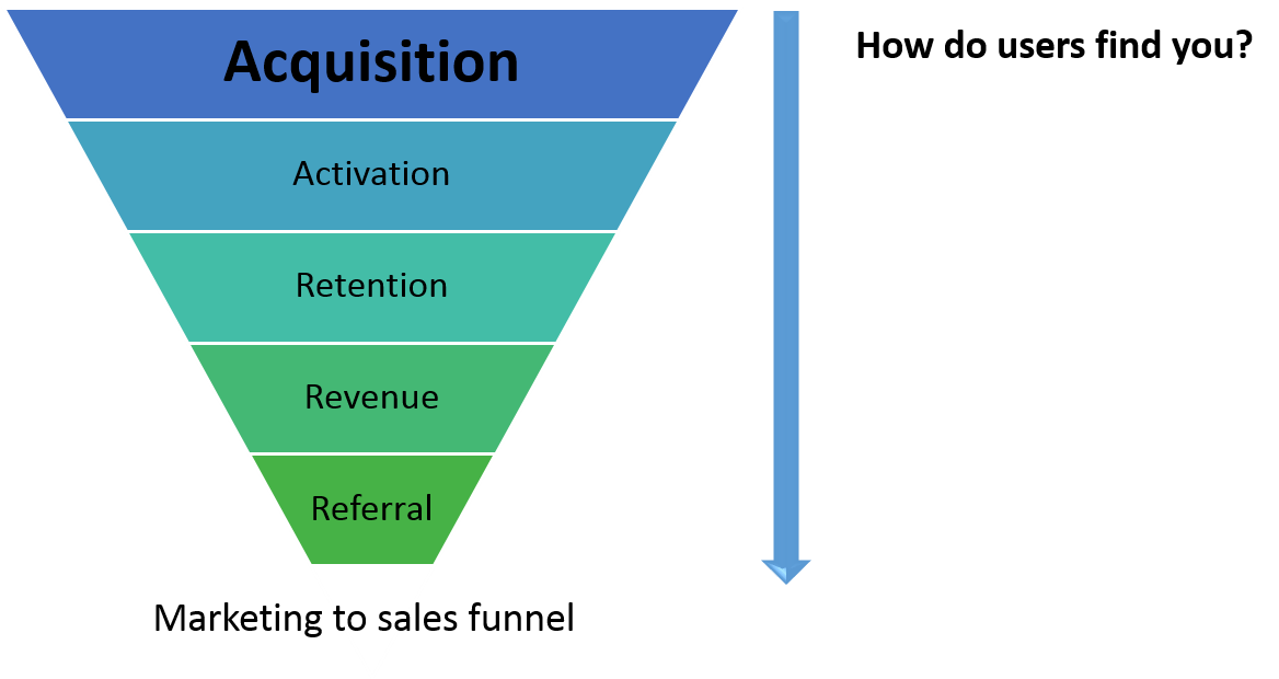 Marketing To Sales Funnel Acquisition