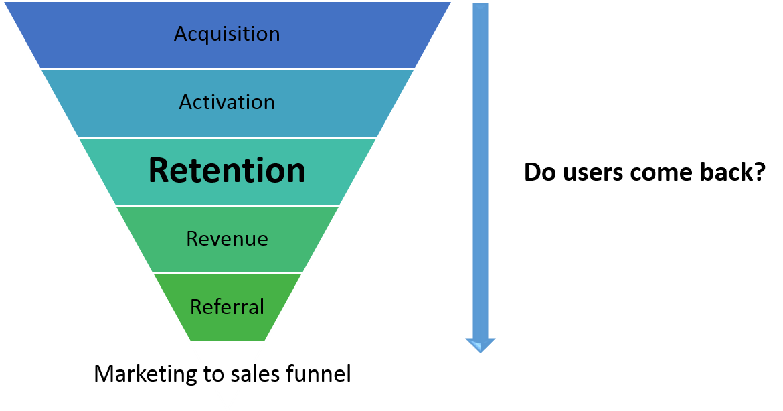Retention in the Marketing Funnel