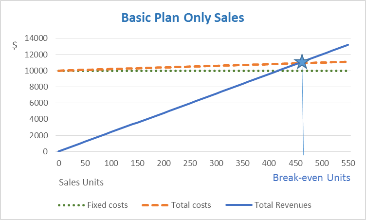 Basic Plan Only Sales Chart