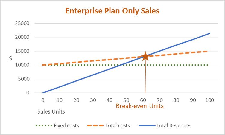 Enterprise Plan Only Sales Chart