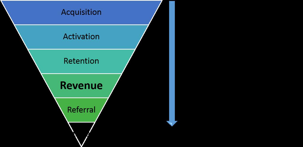 Marketing To Sale Funnel: Revenue