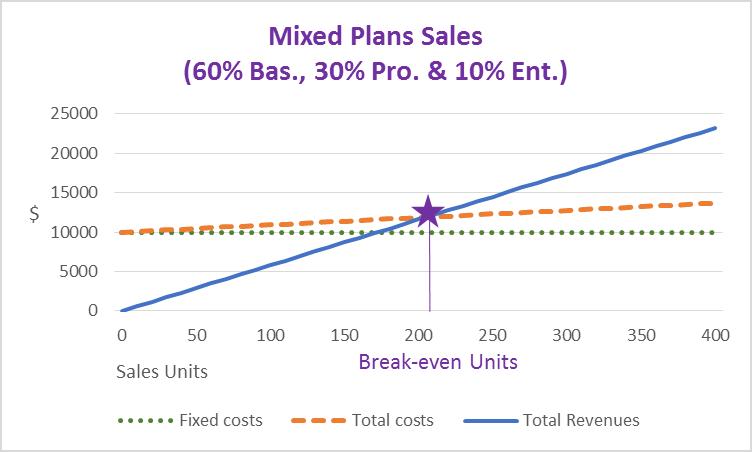 Mixed Plans Sales Chart