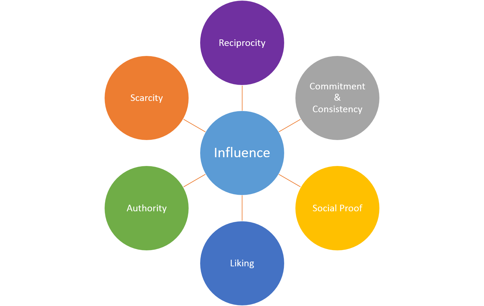 the four of the weapons of influence in influences by robert cialdini What are the six principles of influence robert cialdini teaches us how to use and they will be influenced testimonials are one of your greatest weapons in.