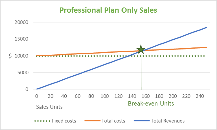 Professional Plan Only Sales Chart