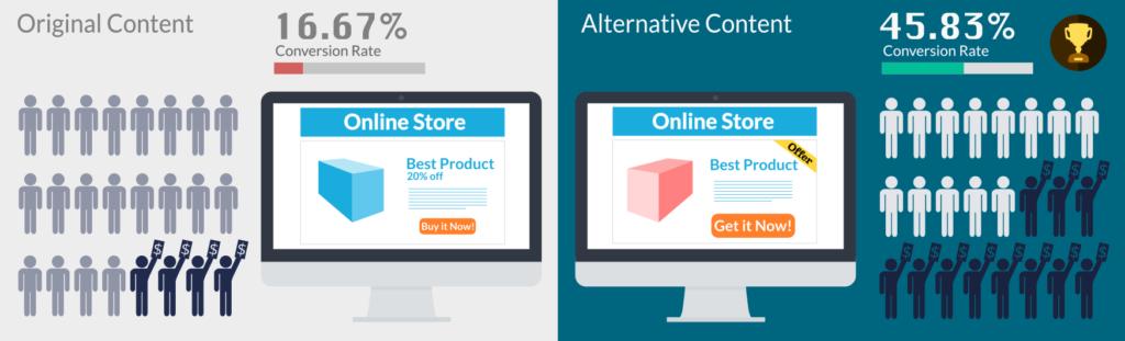 Split testing alternative content
