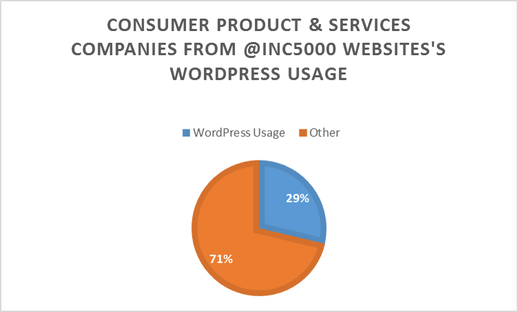 Percentage of Consumer Products & Services companies from the @5000 Inc list that use WordPress in their websites.