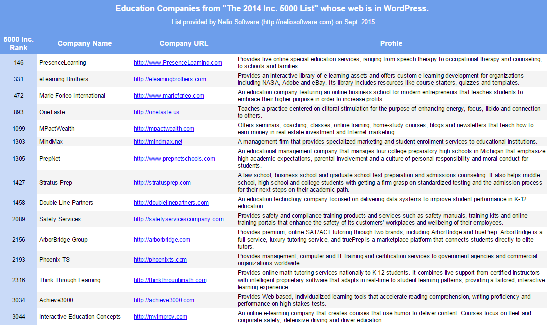Education Companies from 2014 Inc. 5000 List that use WordPress in their Websites