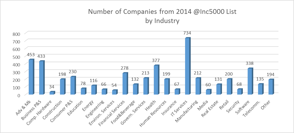 Number of Companies from 2014 Inc. 5000 report by Industry. Data from: Inc. 5000 magazine