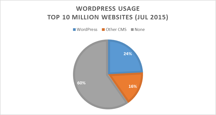 WordPress Usage Chart by Top 100 Million