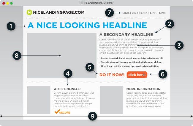 Screenshot of perfect landing page