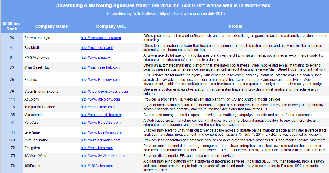 Advertising & Marketing Services Companies from 2014 Inc. 5000