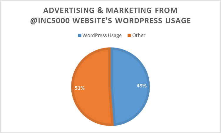 Percentage of Advertising & Marketing Services companies from the @Inc5000 list that use WordPress in their websites