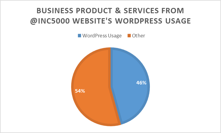 Percentage Of Business Product Services Companies From The Inc5000 List That Use WordPress In