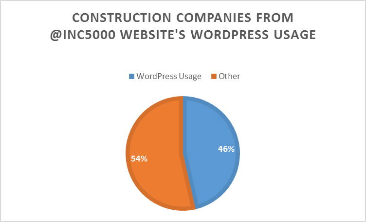 Percentage of Construction companies from the @Inc5000 list that use WordPress in their websites