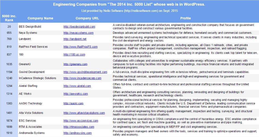 Energy Companies from Inc. 5000 list that use WordPress in their Websites