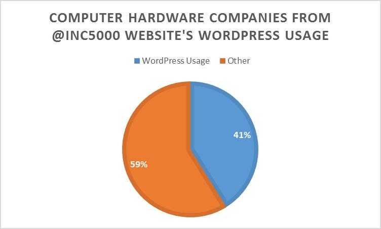Hardware companies that use WordPress