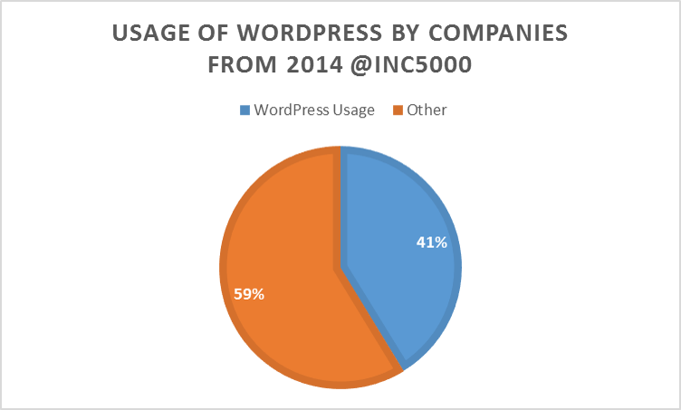 WordPress Usage in the @Inc5000