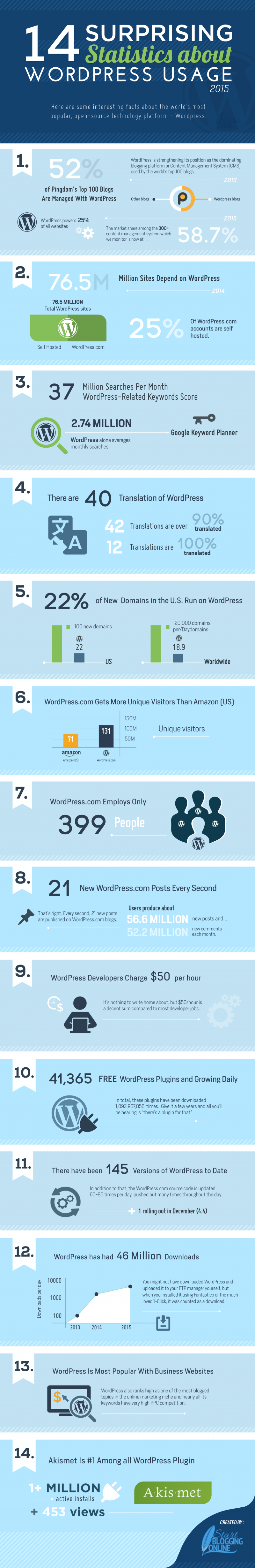 14 Surprising Statistics about WordPress Usage by Mike Wallagher