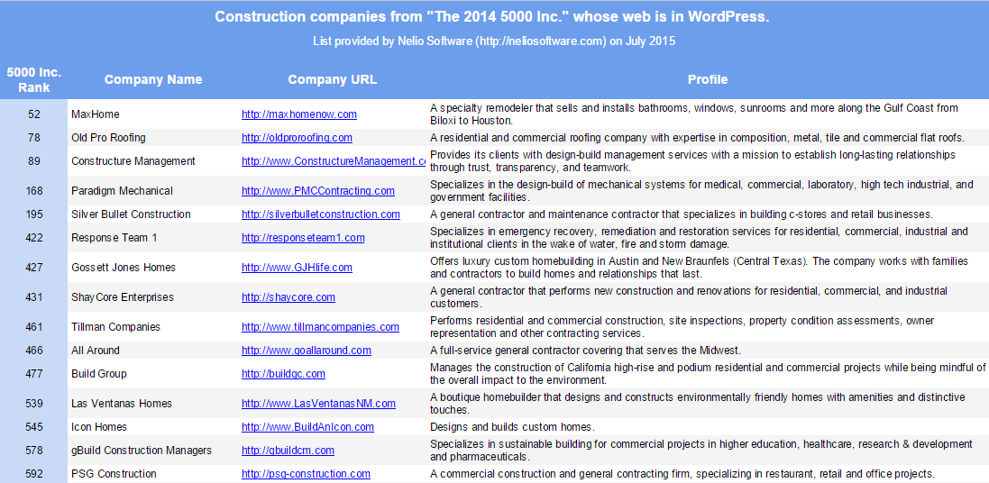 Construction Companies from Inc. 5000 that use WordPress in their Websites