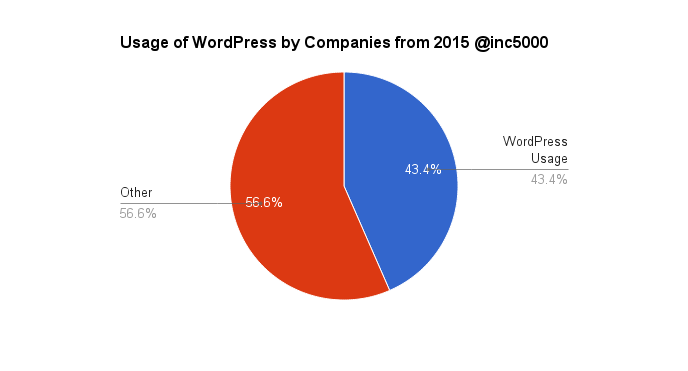 WordPress Usage from @Inc5000