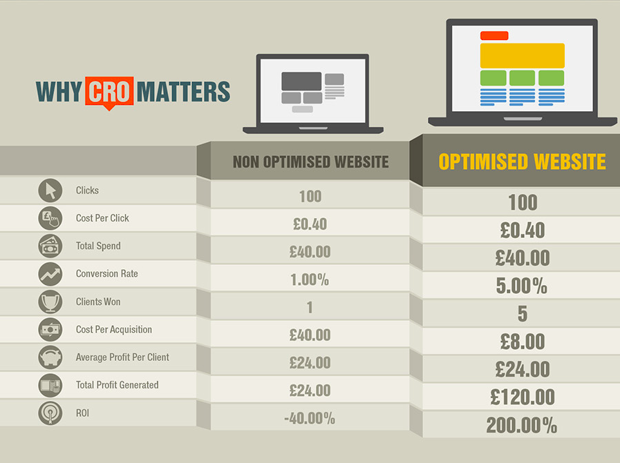 Conversion Rate Optimization (CRO) Tips for Beginners