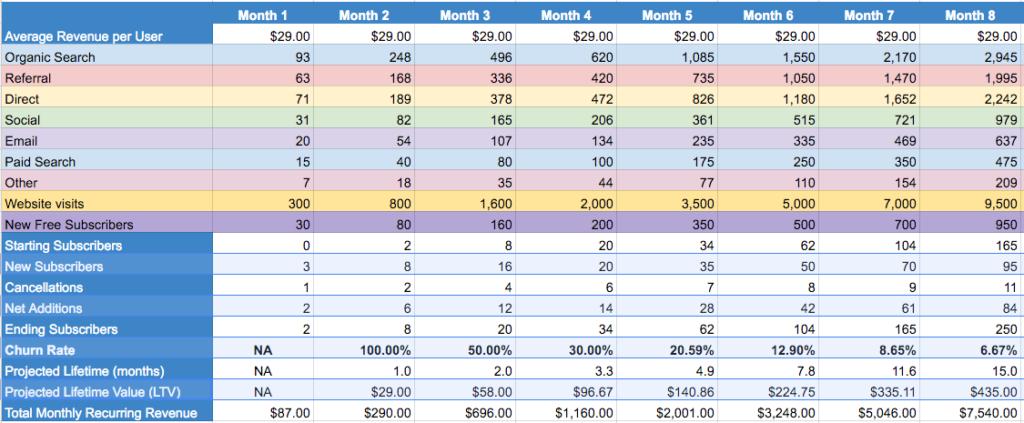 Nelio Content marketing KPIs table