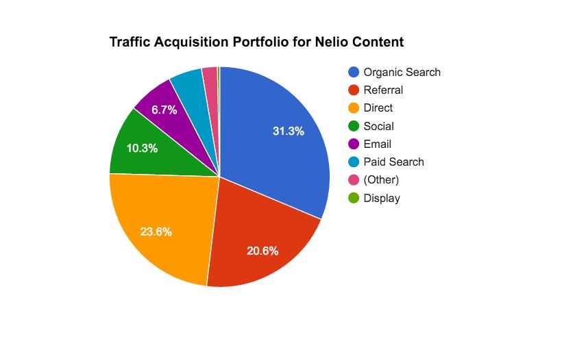 Traffic acquisition portfolio for Nelio Content