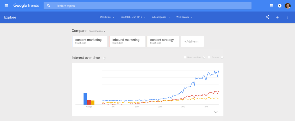 Google Trends capture in which three keywords are compared