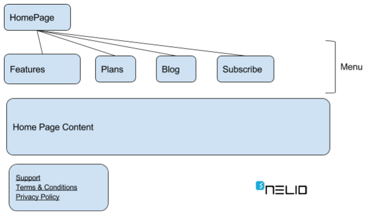 Initial Proposal for the Nelio Content website site map
