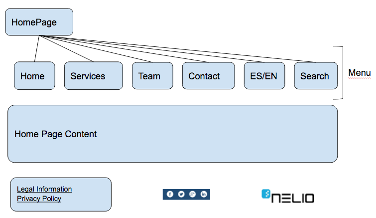 Second proposed sitemap for the Nelio website.